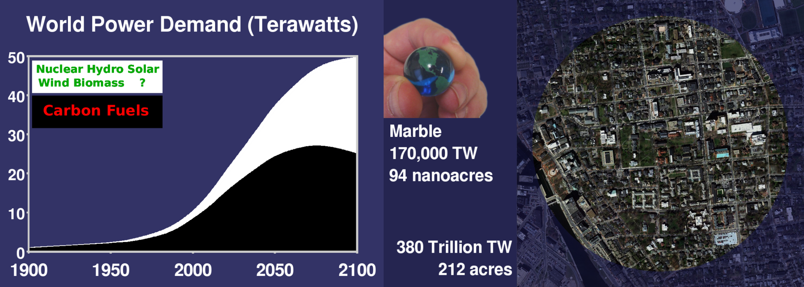 Picture of World Power Demand rising to 50TW by the end of the century.  Picture comparing a 7/8inch marble to 212 acres, analogy for the earth's 170 thousand terawatts to the suns 380 trillion terawatts