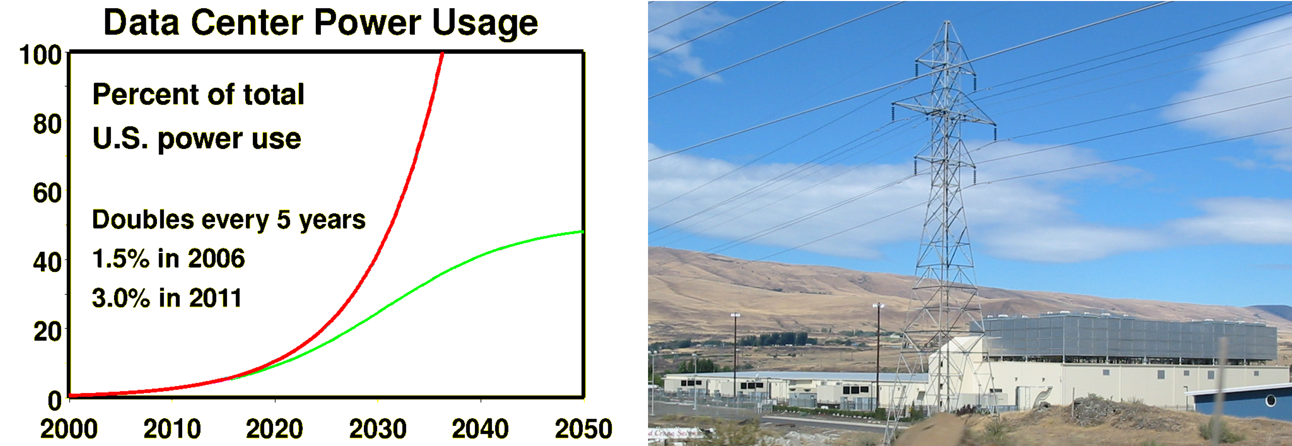 Picture of the google data center, graph of growth of datacenter power consumption