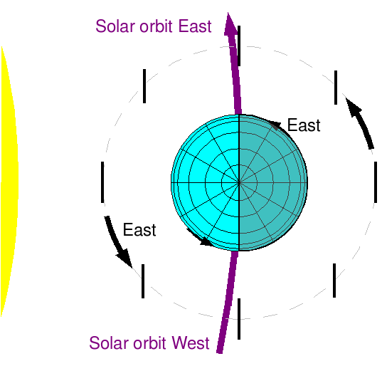 defining east and west in solar orbit